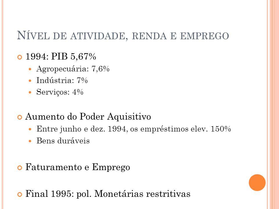N ÍVEL DE ATIVIDADE, RENDA E EMPREGO 1994: PIB 5,67% Agropecuária: 7,6% Indústria: 7% Serviços: 4% Aumento do Poder Aquisitivo Entre junho e dez. 1994