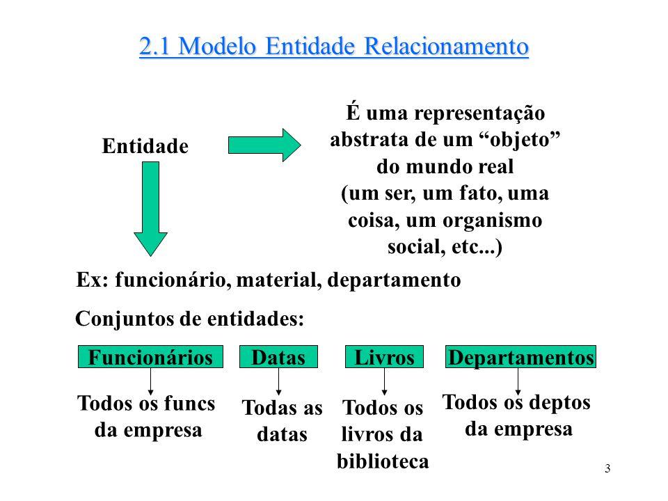 3 2.1 Modelo Entidade Relacionamento É uma representação abstrata de um objeto do mundo real (um ser, um fato, uma coisa, um organismo social, etc...)