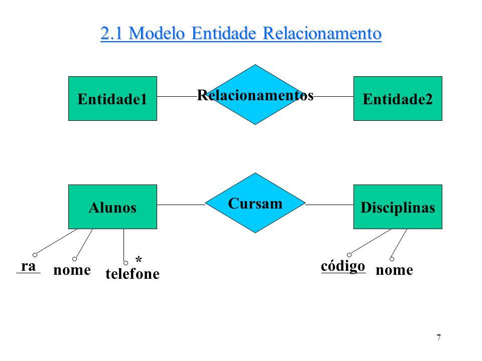 7 2.1 Modelo Entidade Relacionamento Entidade1 Relacionamentos Entidade2 Alunos Cursam Disciplinas ra nome telefone * código nome