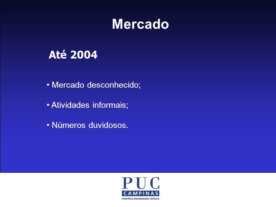 Mercado Até 2004 Mercado desconhecido; Atividades informais; Números duvidosos.