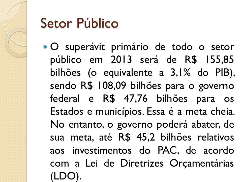 Setor Público O superávit primário de todo o setor público em 2013 será de R$ 155,85 bilhões (o equivalente a 3,1% do PIB), sendo R$ 108,09 bilhões pa