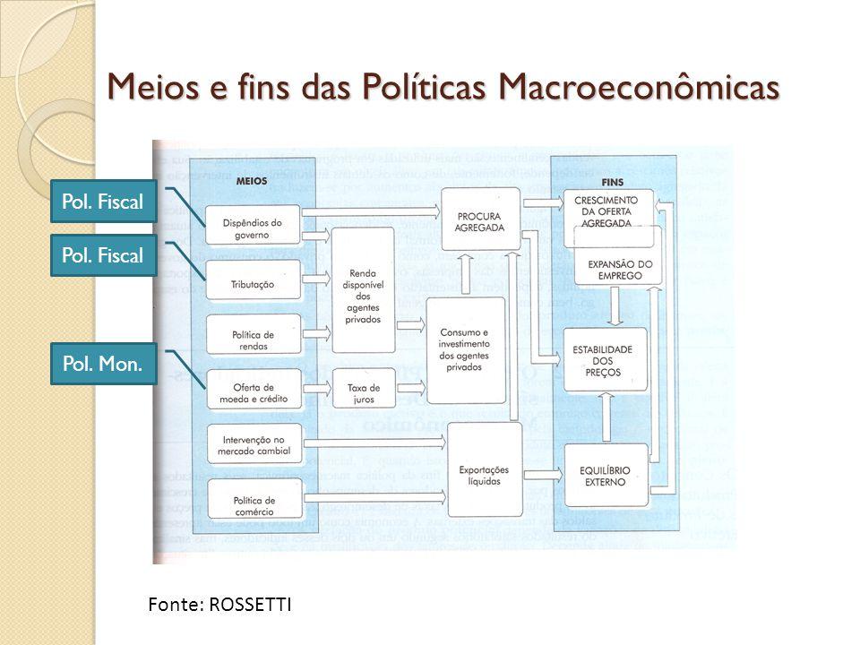 Fonte: ROSSETTI Meios e fins das Políticas Macroeconômicas Pol. Fiscal Pol. Mon.