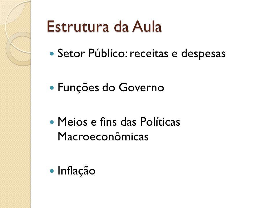 Estrutura da Aula Setor Público: receitas e despesas Funções do Governo Meios e fins das Políticas Macroeconômicas Inflação