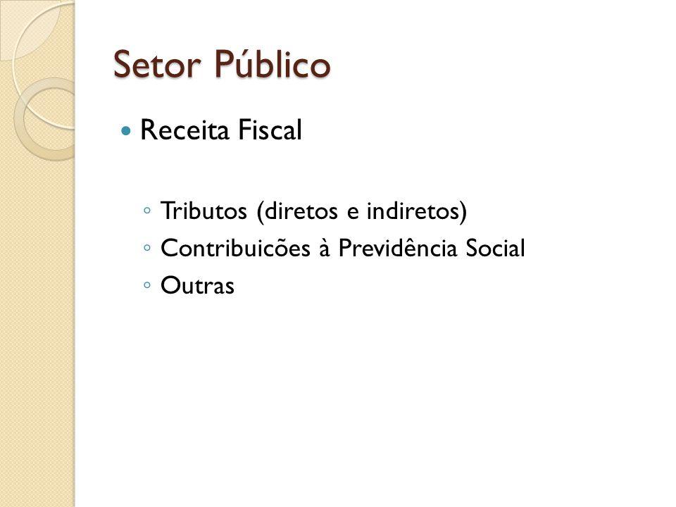 Setor Público Receita Fiscal Tributos (diretos e indiretos) Contribuicões à Previdência Social Outras