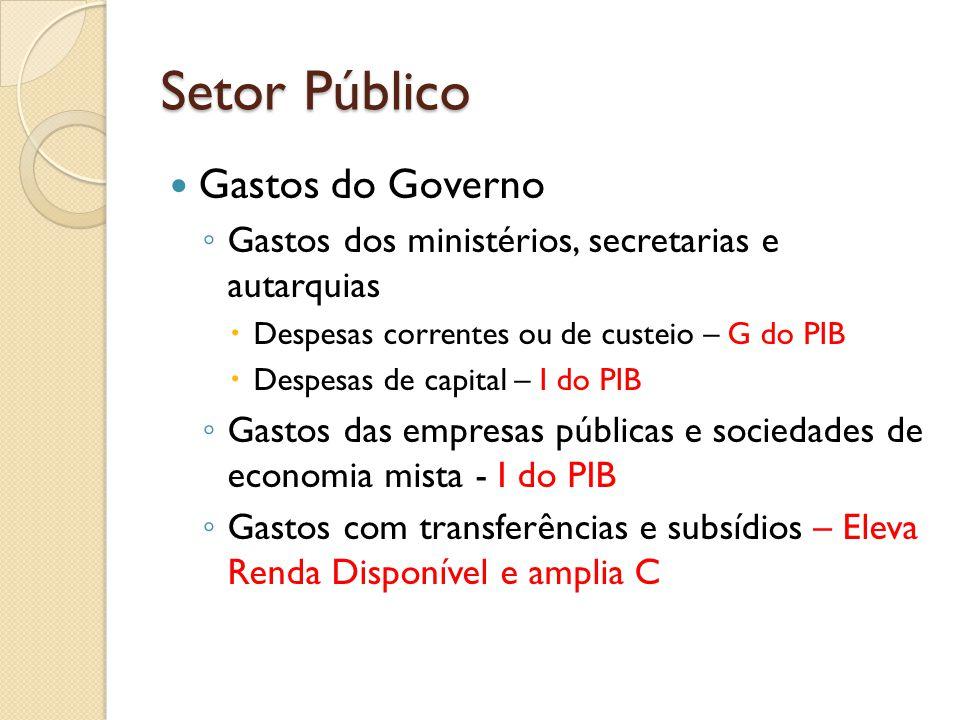 Gastos do Governo Gastos dos ministérios, secretarias e autarquias Despesas correntes ou de custeio – G do PIB Despesas de capital – I do PIB Gastos d