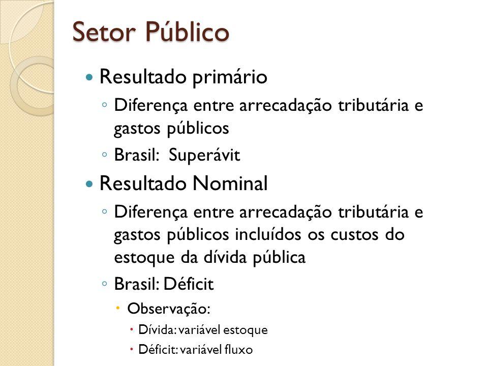 Resultado primário Diferença entre arrecadação tributária e gastos públicos Brasil: Superávit Resultado Nominal Diferença entre arrecadação tributária