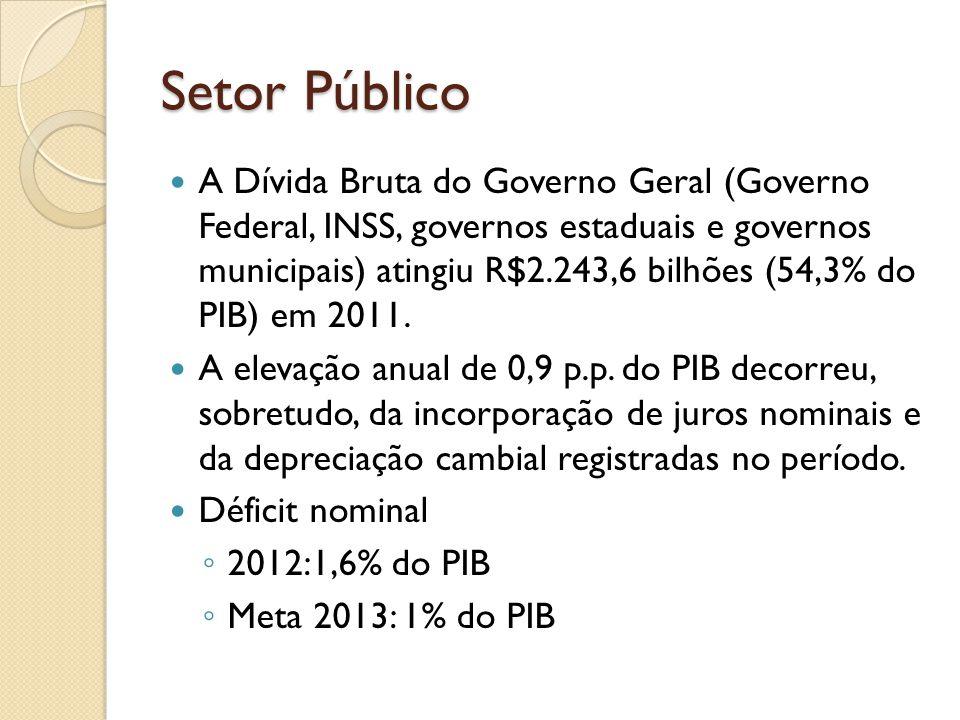 Setor Público A Dívida Bruta do Governo Geral (Governo Federal, INSS, governos estaduais e governos municipais) atingiu R$2.243,6 bilhões (54,3% do PI