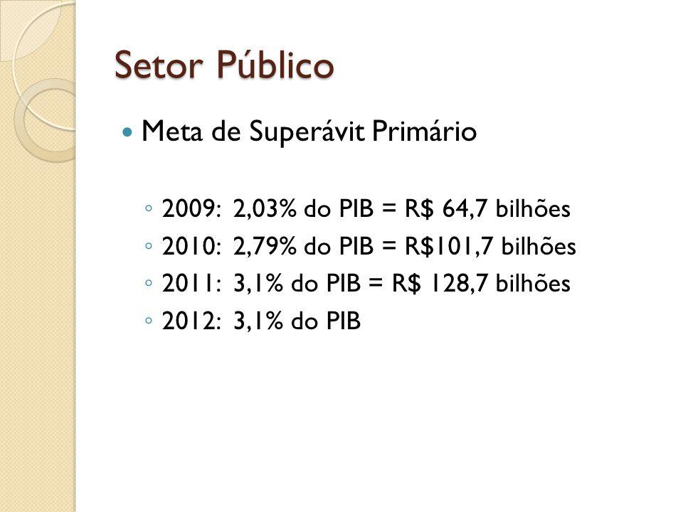 Setor Público Meta de Superávit Primário 2009: 2,03% do PIB = R$ 64,7 bilhões 2010: 2,79% do PIB = R$101,7 bilhões 2011: 3,1% do PIB = R$ 128,7 bilhõe
