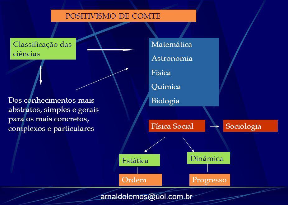 arnaldolemos@uol.com.br POSITIVISMO DE COMTE Classificação das ciências Matemática Astronomia Física Quimica Biologia Física SocialSociologia Estática