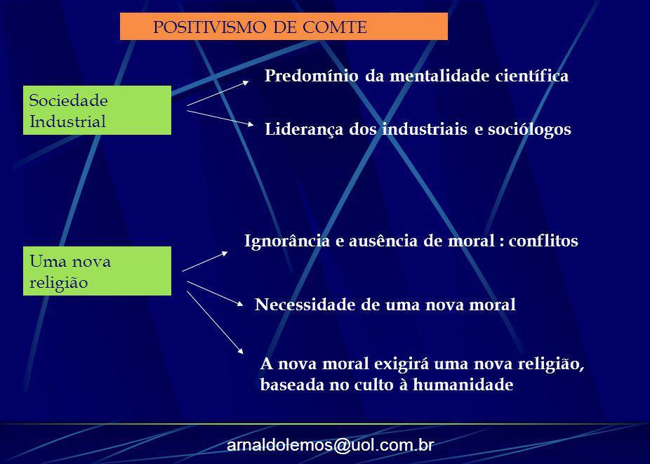 arnaldolemos@uol.com.br POSITIVISMO DE COMTE Sociedade Industrial Predomínio da mentalidade científica Liderança dos industriais e sociólogos Uma nova