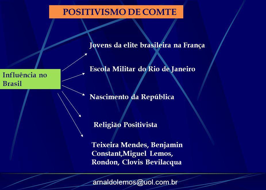 arnaldolemos@uol.com.br POSITIVISMO DE COMTE Influência no Brasil Jovens da elite brasileira na França Escola Militar do Rio de Janeiro Nascimento da