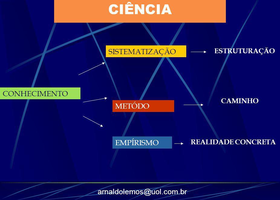 arnaldolemos@uol.com.br CIÊNCIA CONHECIMENTO SISTEMATIZAÇÃO METÓDO EMPÍRISMO ESTRUTURAÇÃO CAMINHO REALIDADE CONCRETA