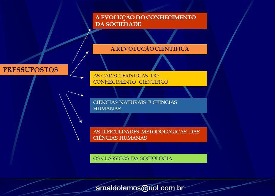 arnaldolemos@uol.com.br PRESSUPOSTOS A EVOLUÇÃO DO CONHECIMENTO DA SOCIEDADE AS CARACTERISTICAS DO CONHECIMENTO CIENTIFICO A REVOLUÇÃO CIENTÍFICA CIÊN