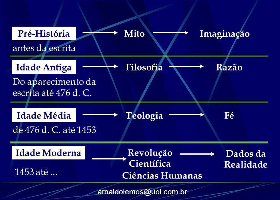 arnaldolemos@uol.com.br Pré-História antes da escrita MitoImaginação Idade Antiga Do aparecimento da escrita até 476 d. C. FilosofiaRazão Idade Média