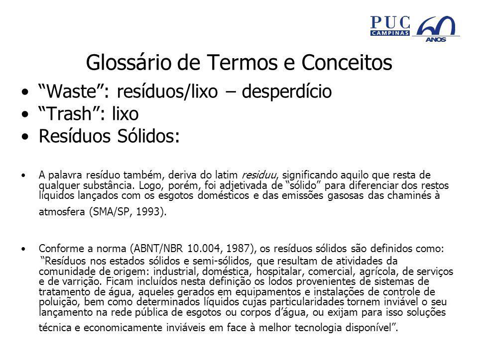 Glossário de Termos e Conceitos Waste: resíduos/lixo – desperdício Trash: lixo Resíduos Sólidos: A palavra resíduo também, deriva do latim residuu, significando aquilo que resta de qualquer substância.