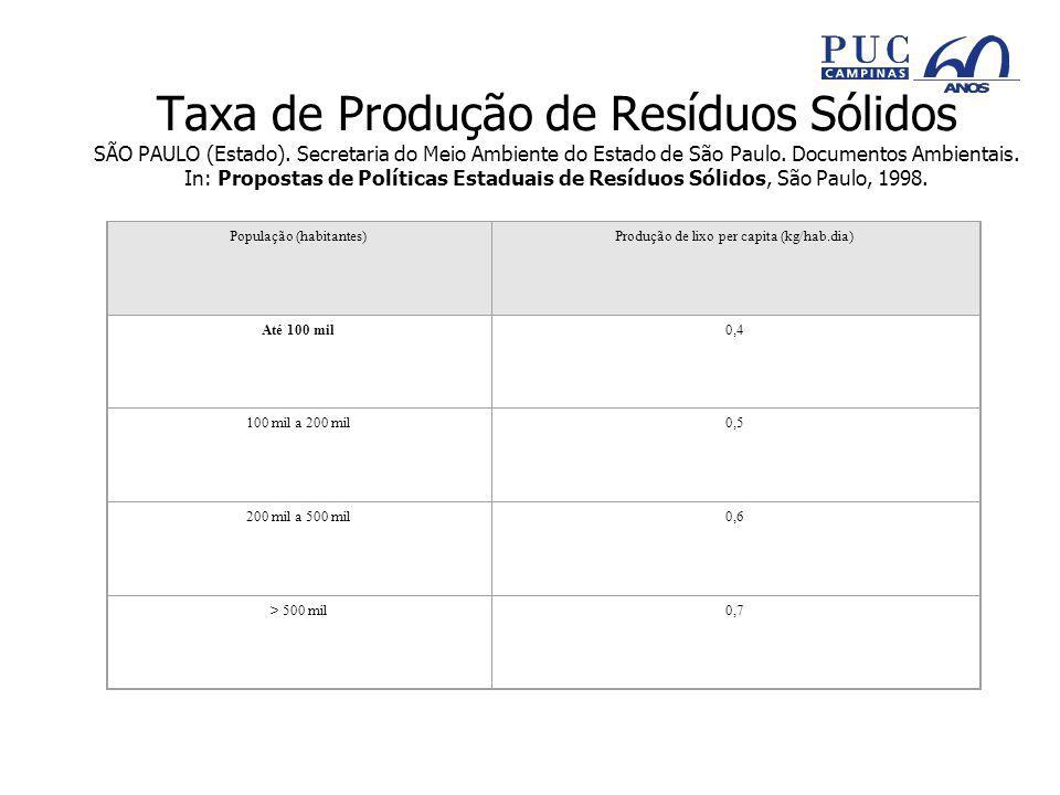 Taxa de Produção de Resíduos Sólidos SÃO PAULO (Estado).