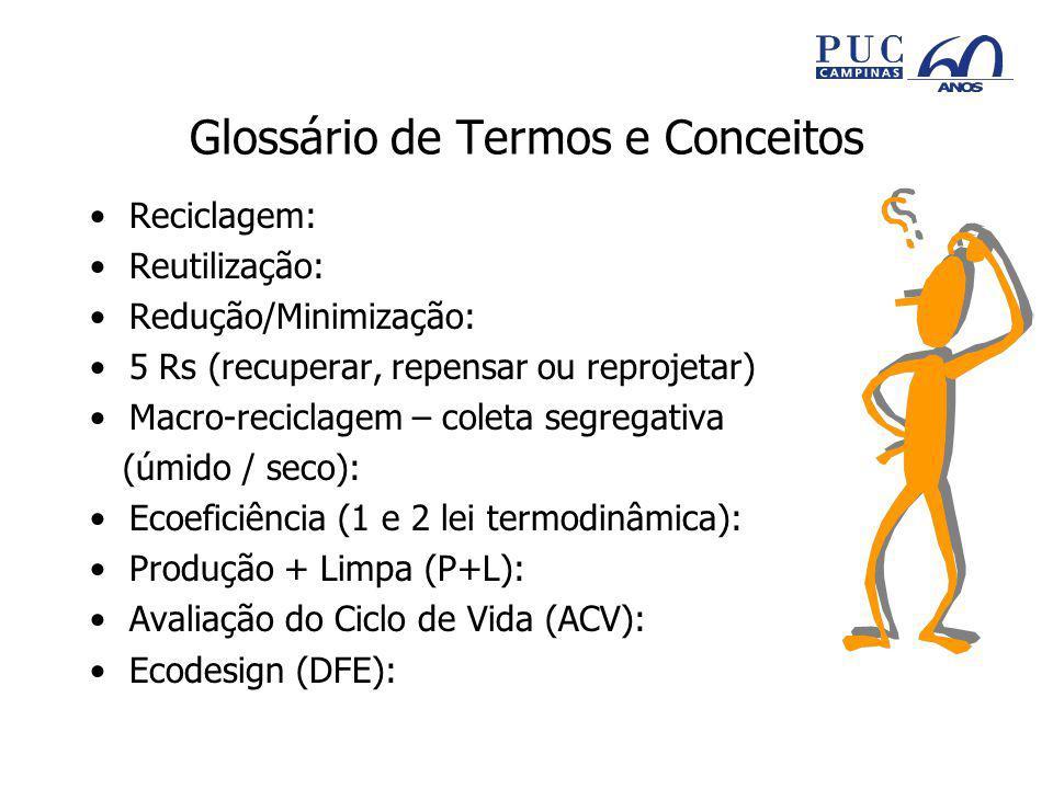 Glossário de Termos e Conceitos Reciclagem: Reutilização: Redução/Minimização: 5 Rs (recuperar, repensar ou reprojetar) Macro-reciclagem – coleta segregativa (úmido / seco): Ecoeficiência (1 e 2 lei termodinâmica): Produção + Limpa (P+L): Avaliação do Ciclo de Vida (ACV): Ecodesign (DFE):