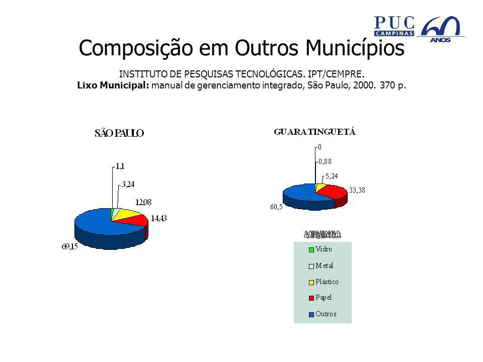 Composição em Outros Municípios INSTITUTO DE PESQUISAS TECNOLÓGICAS.