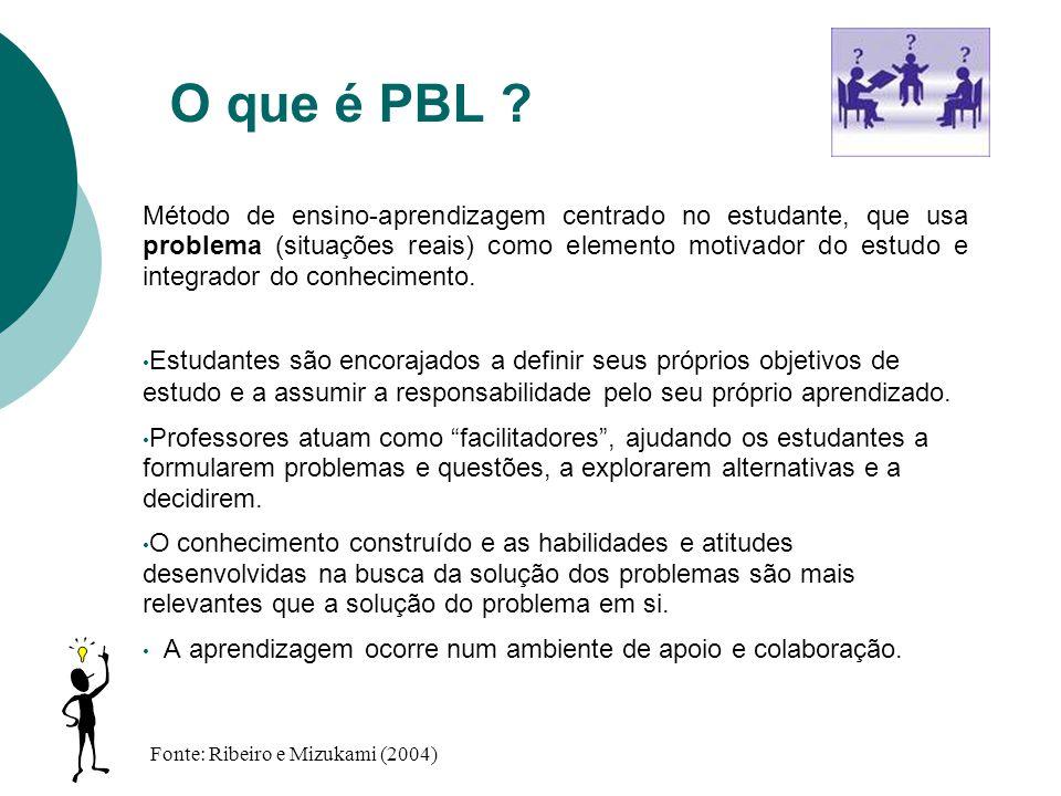 O que é PBL ? Método de ensino-aprendizagem centrado no estudante, que usa problema (situações reais) como elemento motivador do estudo e integrador d