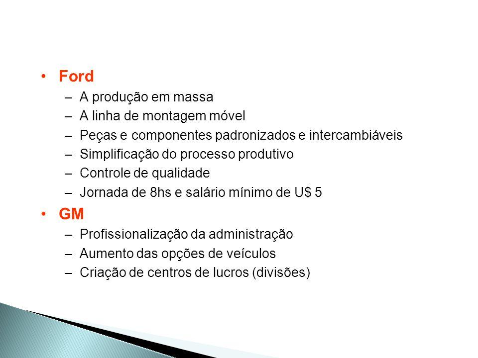 TAYLOR, FORD E SLOAN ADMINISTRAÇÃOCIENTÍFICAADMINISTRAÇÃOCIENTÍFICA SISTEMA FORD DE PRODUÇÃO ORGANIZAÇÃO DA GENERAL MOTORS Ênfase na eficiência do processo produtivo e economia de recursos Ênfase na eficiência do processo produtivo e economia de recursos Linha de montagem móvel Linha de montagem móvel Especialização do trabalhador Especialização do trabalhador Sistema produtivo administrado de forma sistêmica Sistema produtivo administrado de forma sistêmica Verticalização (controle de todos os fornecimentos) Verticalização (controle de todos os fornecimentos) Um produto para todos Um produto para todos Linha de montagem móvel Linha de montagem móvel Especialização do trabalhador Especialização do trabalhador Sistema produtivo administrado de forma sistêmica Sistema produtivo administrado de forma sistêmica Verticalização (controle de todos os fornecimentos) Verticalização (controle de todos os fornecimentos) Um produto para todos Um produto para todos Um produto para cada tipo de cliente Um produto para cada tipo de cliente Divisões autônomas (unidades de negócios) para cada produto Divisões autônomas (unidades de negócios) para cada produto Administração central define objetivos e cobra resultados Administração central define objetivos e cobra resultados Um produto para cada tipo de cliente Um produto para cada tipo de cliente Divisões autônomas (unidades de negócios) para cada produto Divisões autônomas (unidades de negócios) para cada produto Administração central define objetivos e cobra resultados Administração central define objetivos e cobra resultados