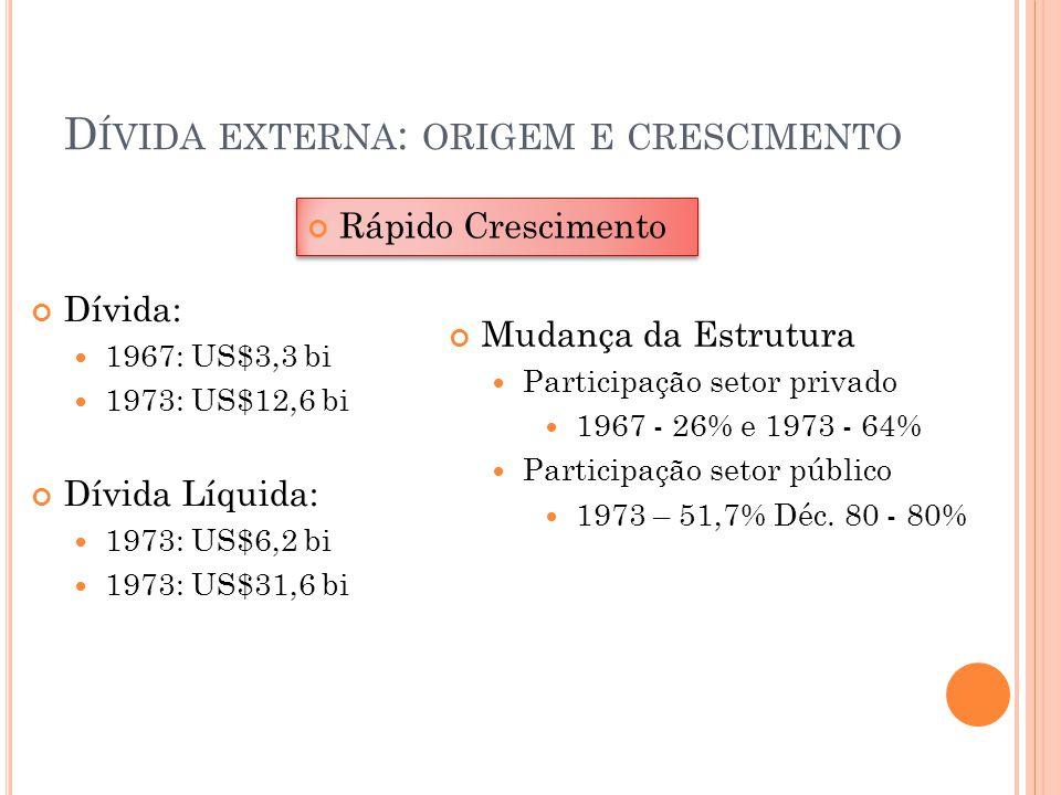 D ÍVIDA EXTERNA : ORIGEM E CRESCIMENTO Milagre Econômico: EMN IIPND: Empresas Estatais Milagre Econômico: EMN IIPND: Empresas Estatais