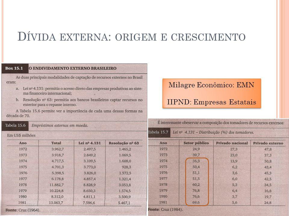 D ÍVIDA EXTERNA : ORIGEM E CRESCIMENTO