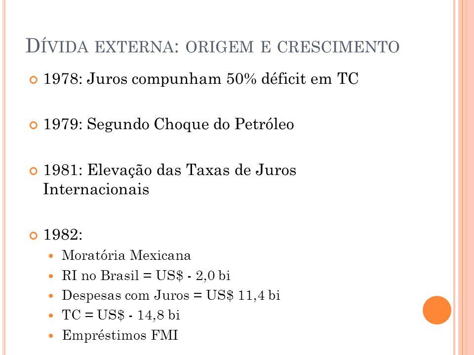 1978: Juros compunham 50% déficit em TC 1979: Segundo Choque do Petróleo 1981: Elevação das Taxas de Juros Internacionais 1982: Moratória Mexicana RI no Brasil = US$ - 2,0 bi Despesas com Juros = US$ 11,4 bi TC = US$ - 14,8 bi Empréstimos FMI