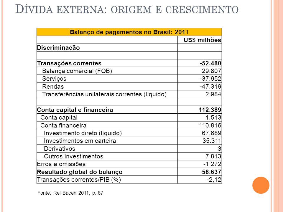 Balanço de pagamentos no Brasil: 2011 US$ milhões Discriminação Transações correntes-52.480 Balança comercial (FOB)29.807 Serviços-37.952 Rendas-47.319 Transferências unilaterais correntes (líquido)2.984 Conta capital e financeira112.389 Conta capital1.513 Conta financeira110.816 Investimento direto (líquido)67.689 Investimentos em carteira35.311 Derivativos3 Outros investimentos7 813 Erros e omissões-1 272 Resultado global do balanço58.637 Transações correntes/PIB (%)-2,12 Fonte: Rel Bacen 2011, p.