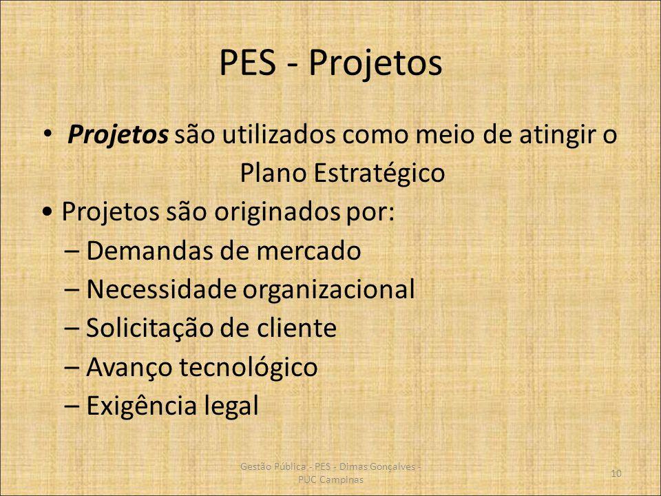 PES - Projetos Projetos são utilizados como meio de atingir o Plano Estratégico Projetos são originados por: – Demandas de mercado – Necessidade organ
