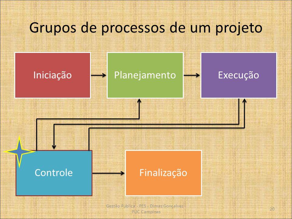 Grupos de processos de um projeto IniciaçãoPlanejamentoExecução ControleFinalização 20 Gestão Pública - PES - Dimas Gonçalves - PUC Campinas