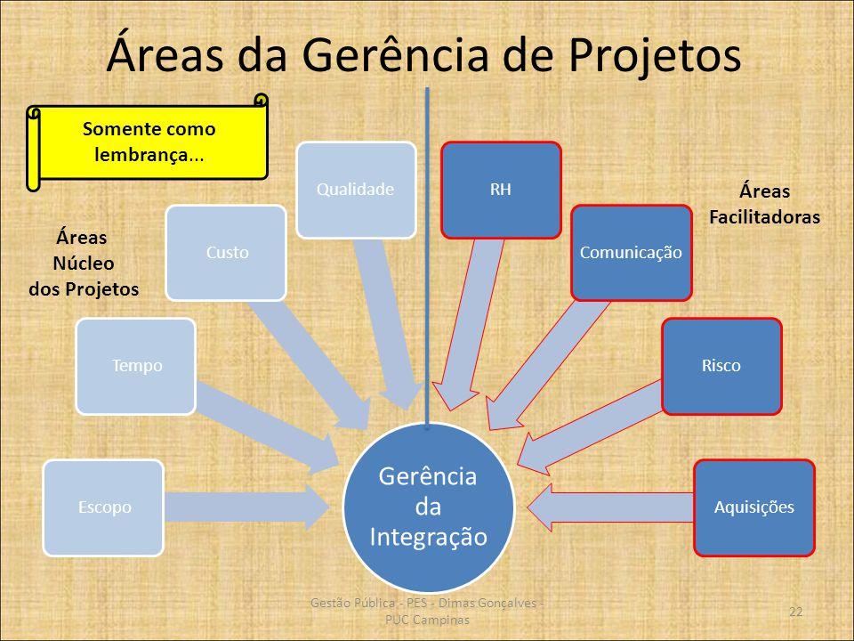 Áreas da Gerência de Projetos Gerência da Integração Escopo Tempo CustoQualidadeRHComunicaçãoRiscoAquisições Áreas Núcleo dos Projetos Áreas Facilitad