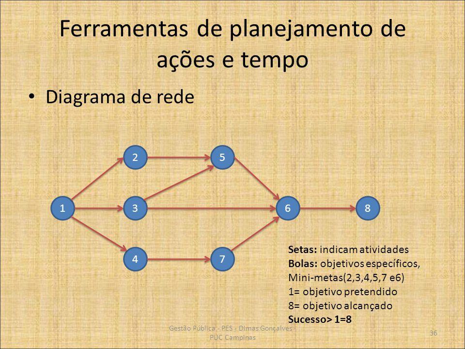 Ferramentas de planejamento de ações e tempo Diagrama de rede 1 4 3 2 7 5 68 Setas: indicam atividades Bolas: objetivos específicos, Mini-metas(2,3,4,