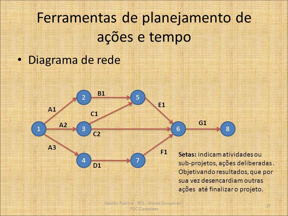 Ferramentas de planejamento de ações e tempo Diagrama de rede 1 4 3 2 7 5 68 Setas: indicam atividades ou sub-projetos, ações deliberadas. Objetivando