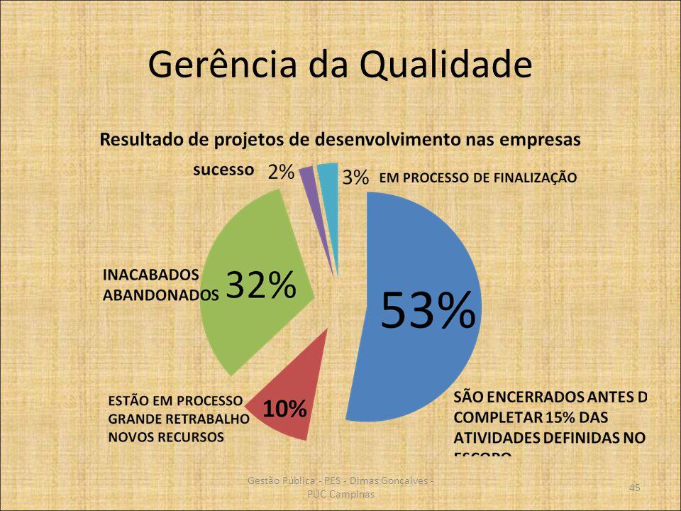 Gerência da Qualidade 45 Gestão Pública - PES - Dimas Gonçalves - PUC Campinas