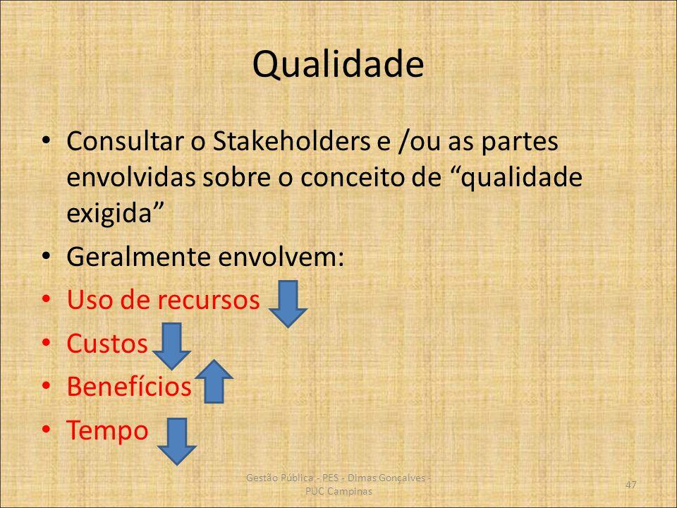 Qualidade Consultar o Stakeholders e /ou as partes envolvidas sobre o conceito de qualidade exigida Geralmente envolvem: Uso de recursos Custos Benefí