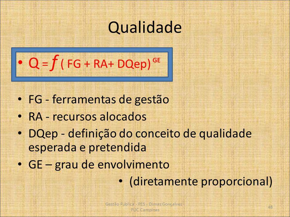 Qualidade Q = f ( FG + RA+ DQep) FG - ferramentas de gestão RA - recursos alocados DQep - definição do conceito de qualidade esperada e pretendida GE