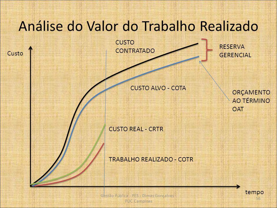 Análise do Valor do Trabalho Realizado tempo Custo CUSTO ALVO - COTA CUSTO CONTRATADO CUSTO REAL - CRTR TRABALHO REALIZADO - COTR RESERVA GERENCIAL OR