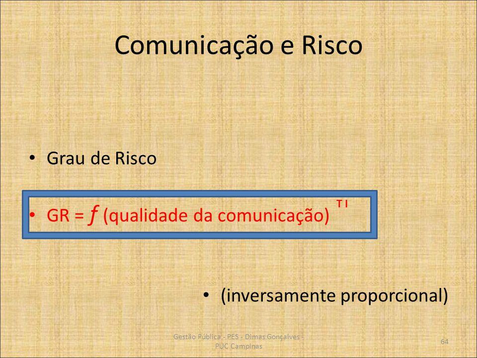 Comunicação e Risco Grau de Risco GR = f (qualidade da comunicação) (inversamente proporcional) T I 64 Gestão Pública - PES - Dimas Gonçalves - PUC Ca