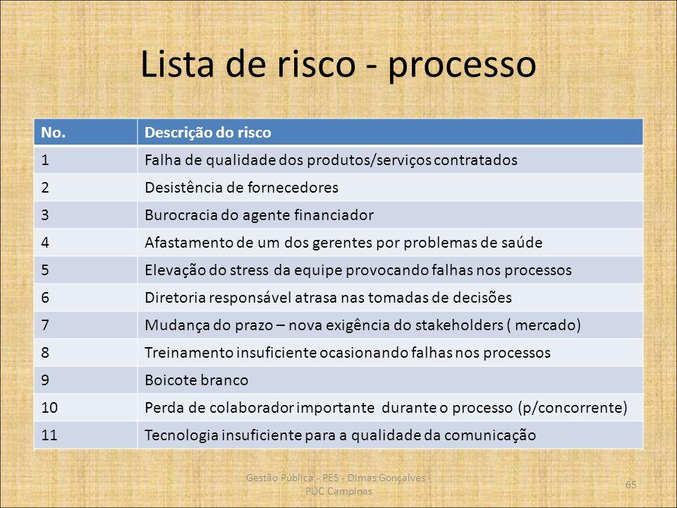 Lista de risco - processo No.Descrição do risco 1Falha de qualidade dos produtos/serviços contratados 2Desistência de fornecedores 3Burocracia do agen