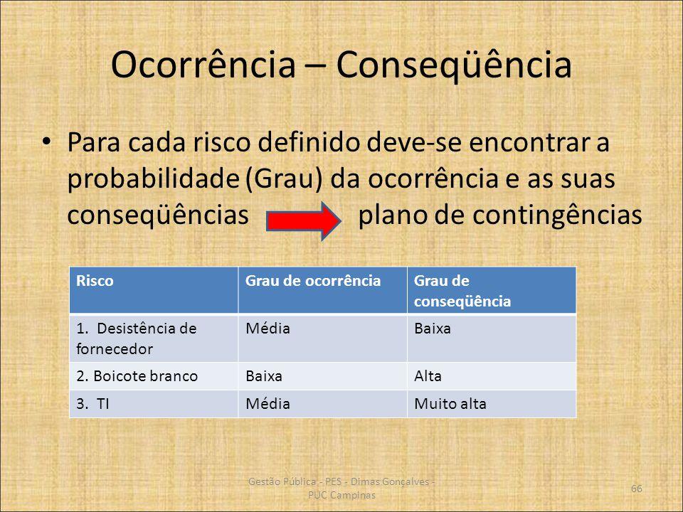 Ocorrência – Conseqüência Para cada risco definido deve-se encontrar a probabilidade (Grau) da ocorrência e as suas conseqüências plano de contingênci
