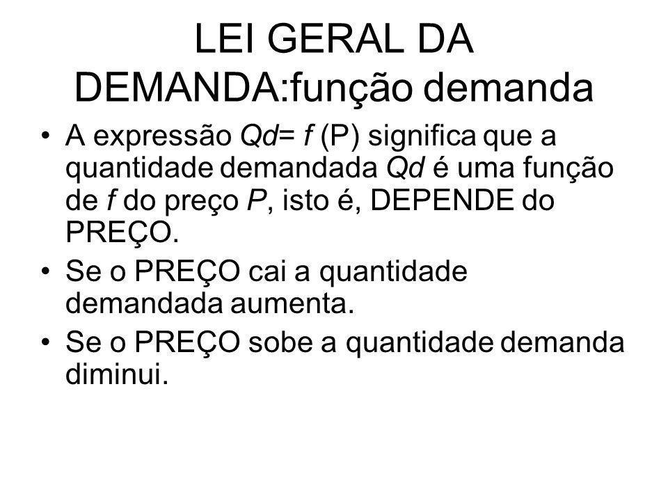 LEI GERAL DA DEMANDA:função demanda A expressão Qd= f (P) significa que a quantidade demandada Qd é uma função de f do preço P, isto é, DEPENDE do PRE