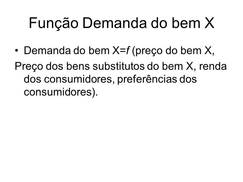 Função Demanda do bem X Demanda do bem X=f (preço do bem X, Preço dos bens substitutos do bem X, renda dos consumidores, preferências dos consumidores