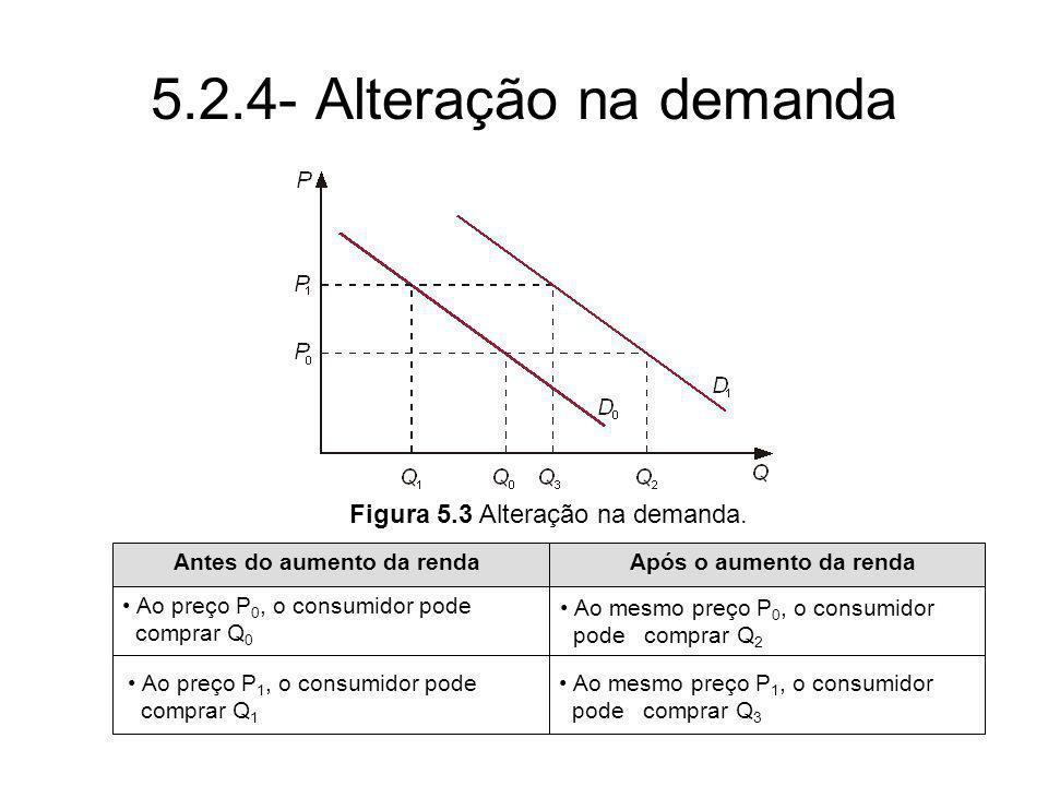 5.2.4- Alteração na demanda Antes do aumento da rendaApós o aumento da renda Ao preço P 0, o consumidor pode comprar Q 0 Ao preço P 1, o consumidor po