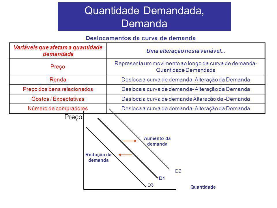 Quantidade Demandada, Demanda Deslocamentos da curva de demanda Variáveis que afetam a quantidade demandada Uma alteração nesta variável... Preço Repr