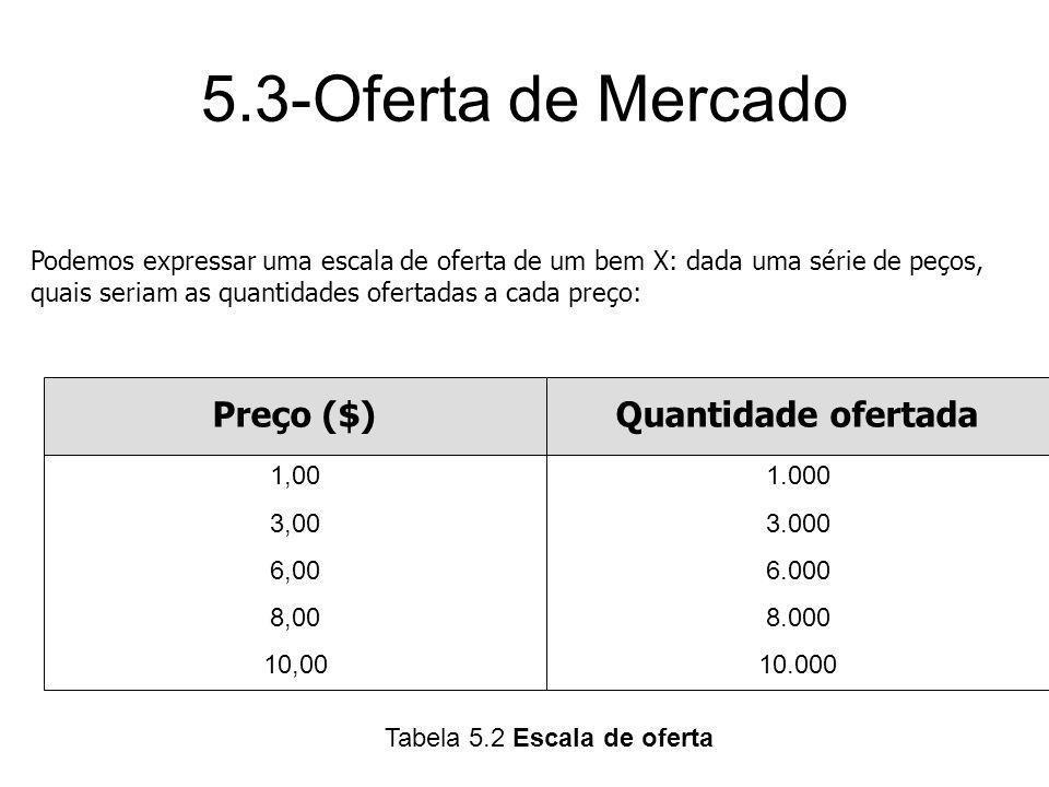 5.3-Oferta de Mercado Preço ($)Quantidade ofertada 1,00 3,00 6,00 8,00 10,00 1.000 3.000 6.000 8.000 10.000 Tabela 5.2 Escala de oferta Podemos expres