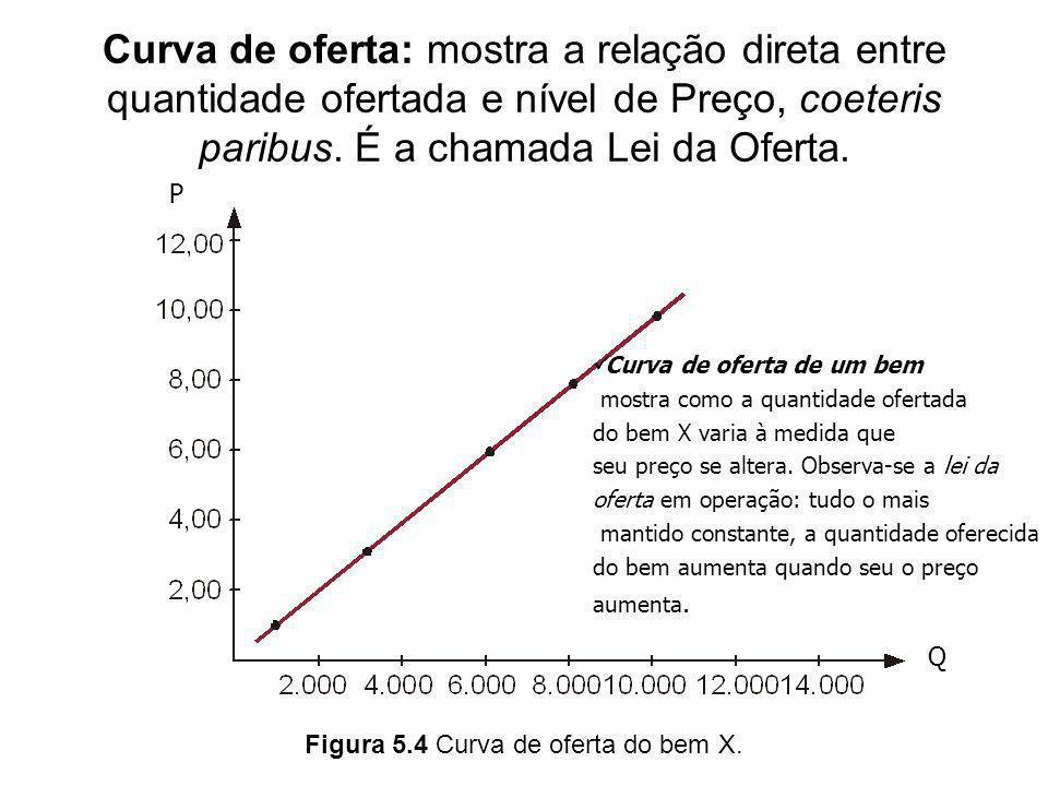 Curva de oferta: mostra a relação direta entre quantidade ofertada e nível de Preço, coeteris paribus. É a chamada Lei da Oferta. Figura 5.4 Curva de