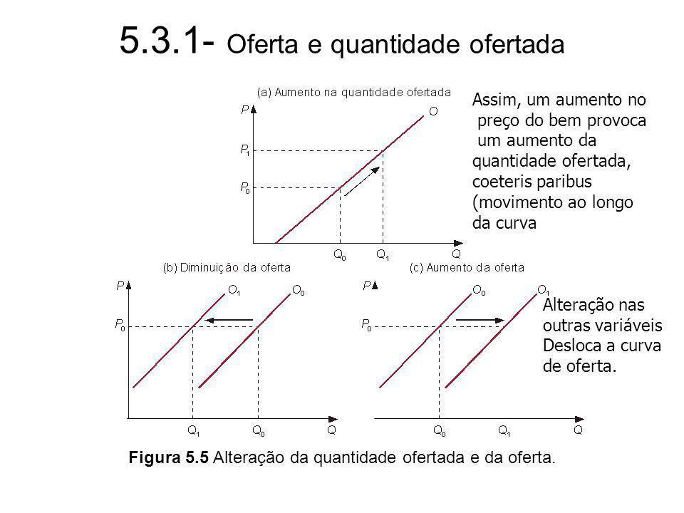 5.3.1- Oferta e quantidade ofertada Figura 5.5 Alteração da quantidade ofertada e da oferta. Assim, um aumento no preço do bem provoca um aumento da q