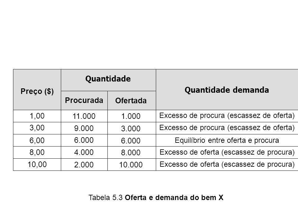 Quantidade Quantidade demanda Procurada Ofertada Preço ($) 1,00 3,00 6,00 8,00 10,00 11.000 9.000 6.000 4.000 2.000 1.000 3.000 6.000 8.000 10.000 Exc