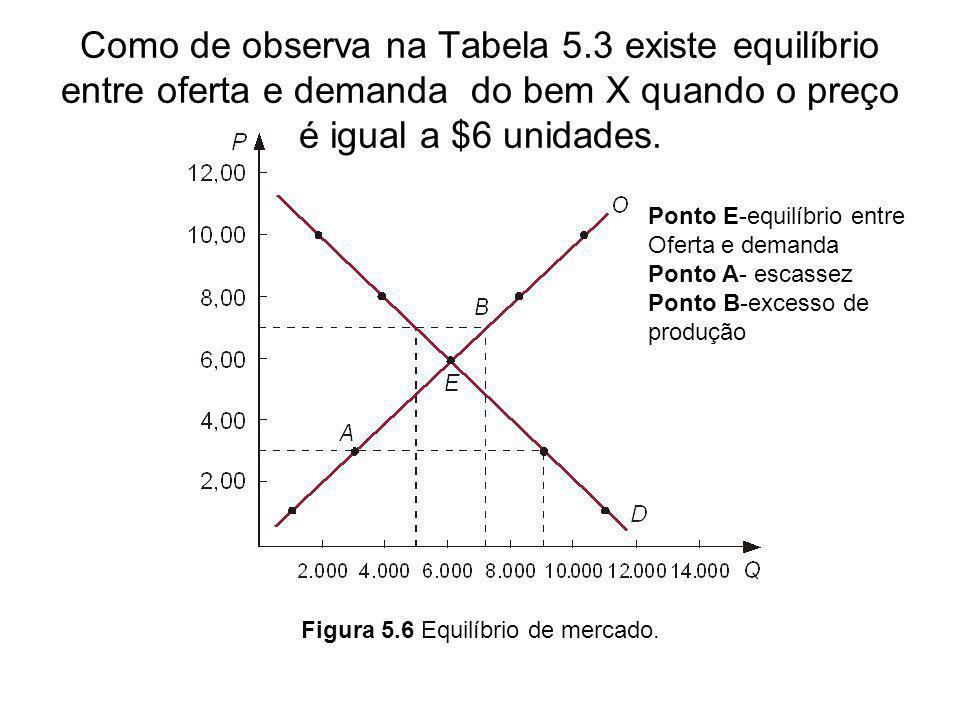Como de observa na Tabela 5.3 existe equilíbrio entre oferta e demanda do bem X quando o preço é igual a $6 unidades. Figura 5.6 Equilíbrio de mercado