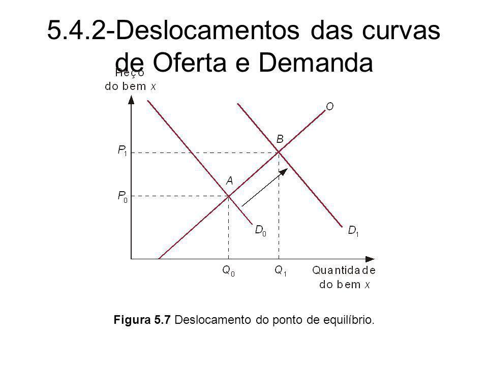 5.4.2-Deslocamentos das curvas de Oferta e Demanda Figura 5.7 Deslocamento do ponto de equilíbrio.